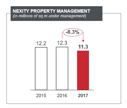 Nexity Property Management