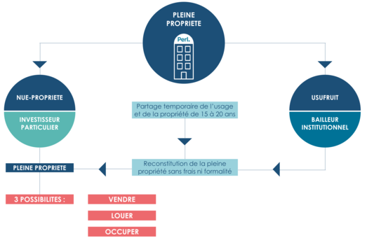 investir immobilier 40 ans